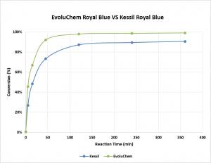 18W_Kessil_Graph