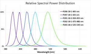 EvoluChem LED Spectrum